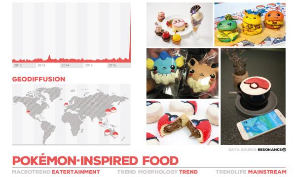 Fractals food trend archivi for 360 inspired cuisine lethbridge